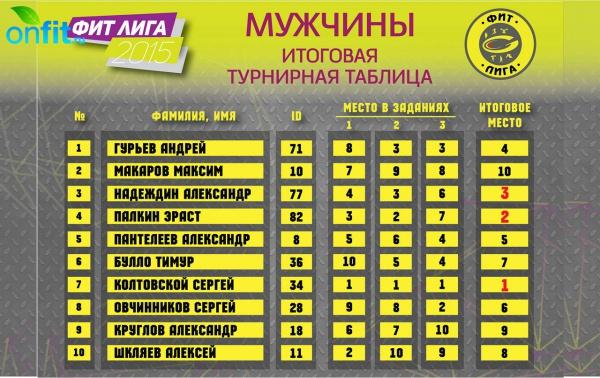 Стартовый этап сезона «ФИТ-Лиги» остался за Пикмуловой и Колтовским