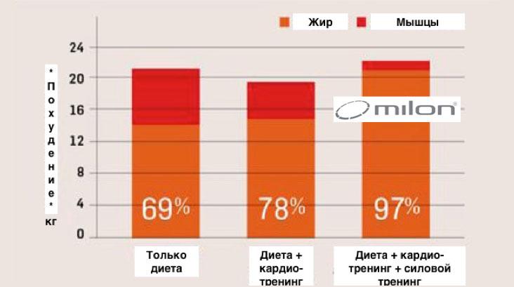 Аэробная нагрузка (дополнительные кардио-тренировки 1 раз в неделю при похудении).