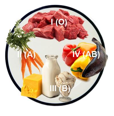 Питание по группе крови основано на разделении рациона согласно «своему» исторически сложившему типу