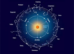 фитнес гороскоп